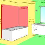 Electricité salle de bain norme